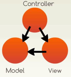 Mvc Architecture - Dotnet Mob