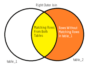 right join - joins in sql server